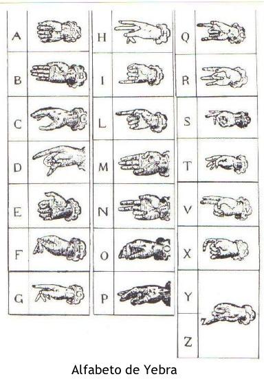 Historia del alfabeto dactilológico español – Cultura Sorda